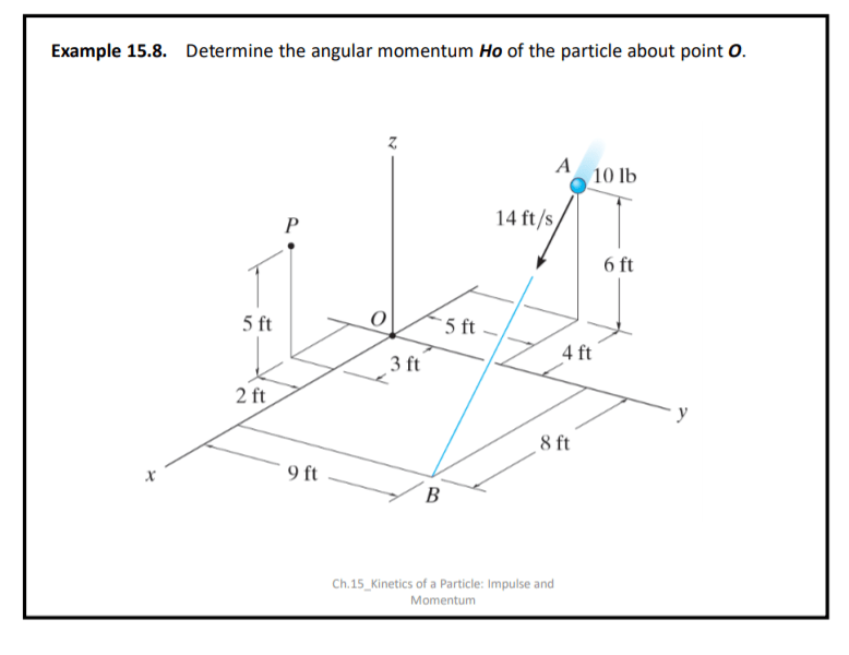 Solved: Determine The Angular Momentum Of The Particle Abo