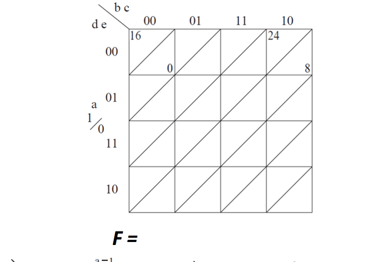 Find A Minimum Sum-of-products Expression For The