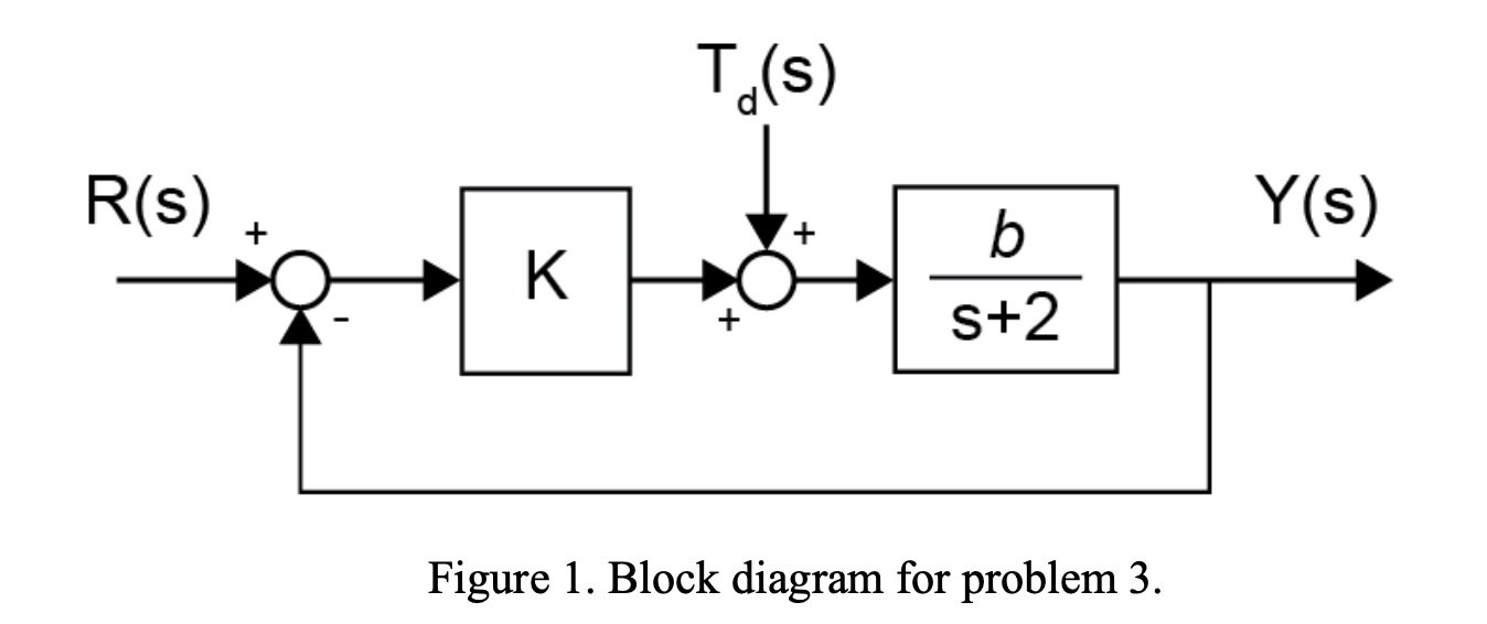 Solved: Consider The Closed-loop System Shown In Figure 1