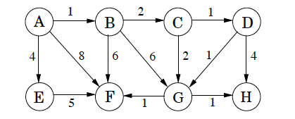 Suppose Dijkstra's Algorithm Is Run On The Following