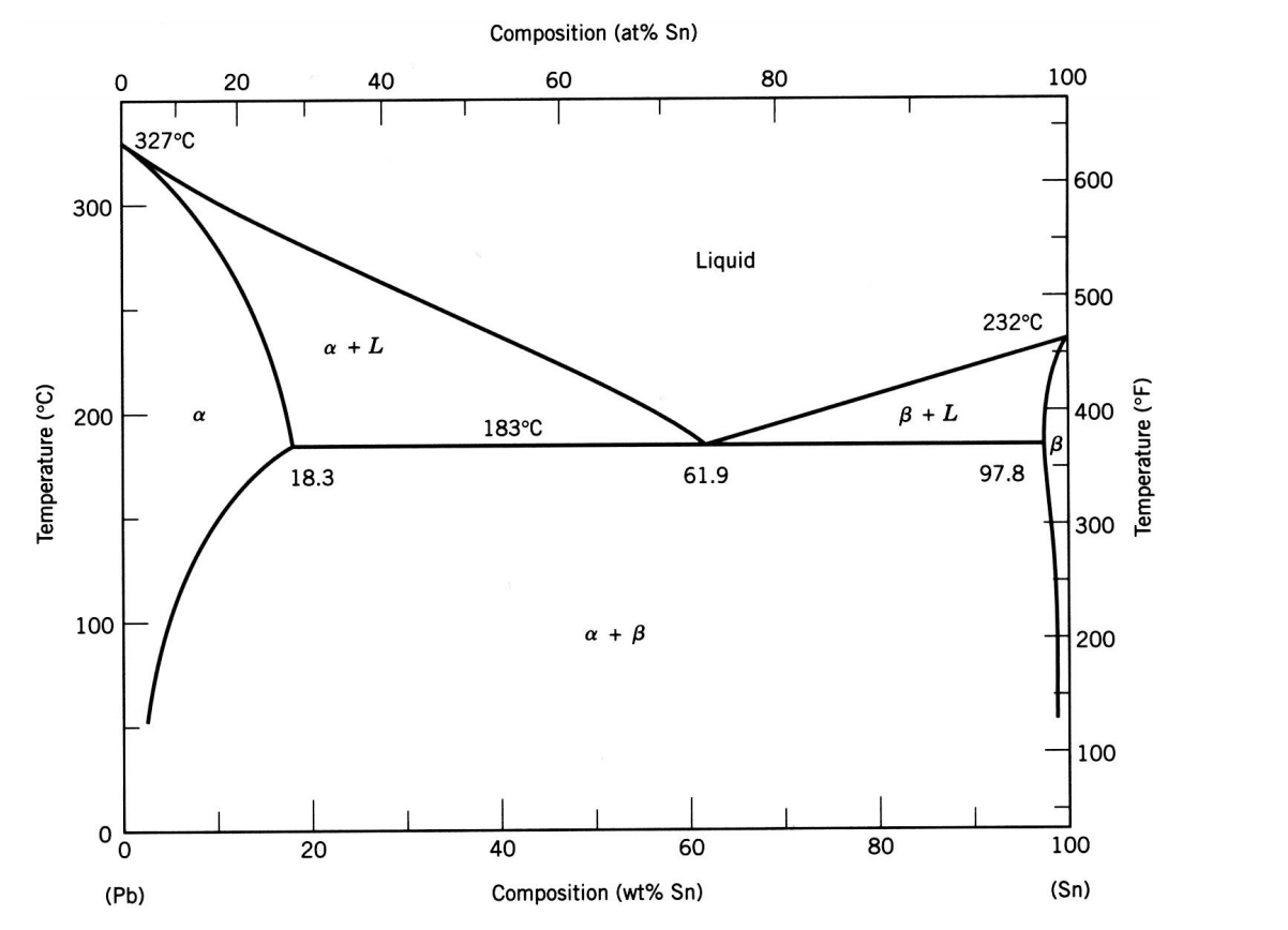 phase diagram about notes 2 line phone wiring below is the of lead tin binary syst