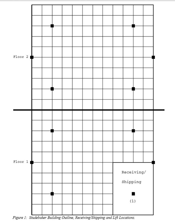 1) Make Flow Process Diagram And Flow-Process Char