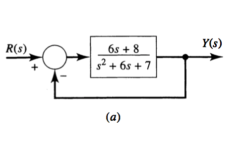 Find Output-input Errortransittance Of The System