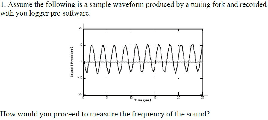 Assume The Following Is A Sample Waveform Produced
