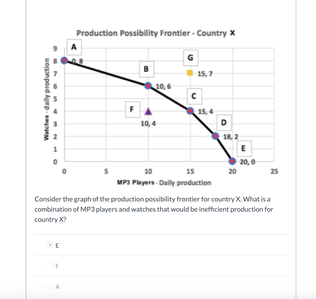 Solved Consider The Graph Of The Production Possibility F