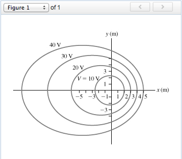 The Figure (Figure 1) Shows Some Equipotentials