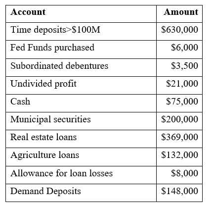 Account Amount $630,000 Time deposits>$100M Fed Funds purchased $6,000 Subordinated debentures $3,500 Undivided profit $21,00