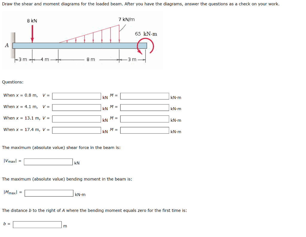 Solved Draw The Shear And Moment Diagrams For The Loaded Manual Guide