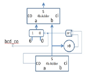 1 The Block Diagram Below Shows A 4bit BCD Adder