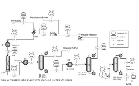 Cumene (isopropyl Benzene) Is Used As A Raw Materi