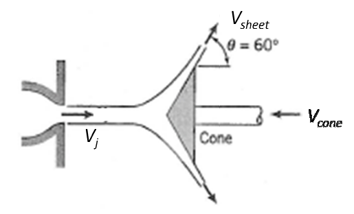 Water Exits A Nozzle In A 100 Mm Diameter Jet With