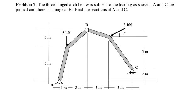 Solved: Problem 7: The Three-hinged Arch Below Is Subject
