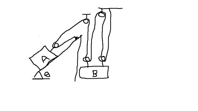 Blocks A And B Are Connected By A Pulley System