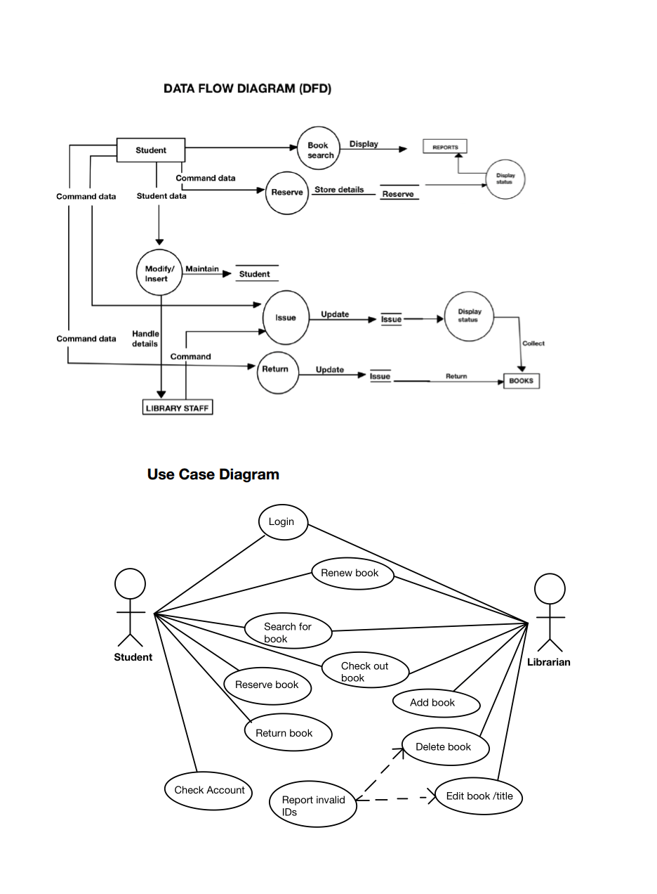 [DIAGRAM] Data Flow Diagram For Shop Management System