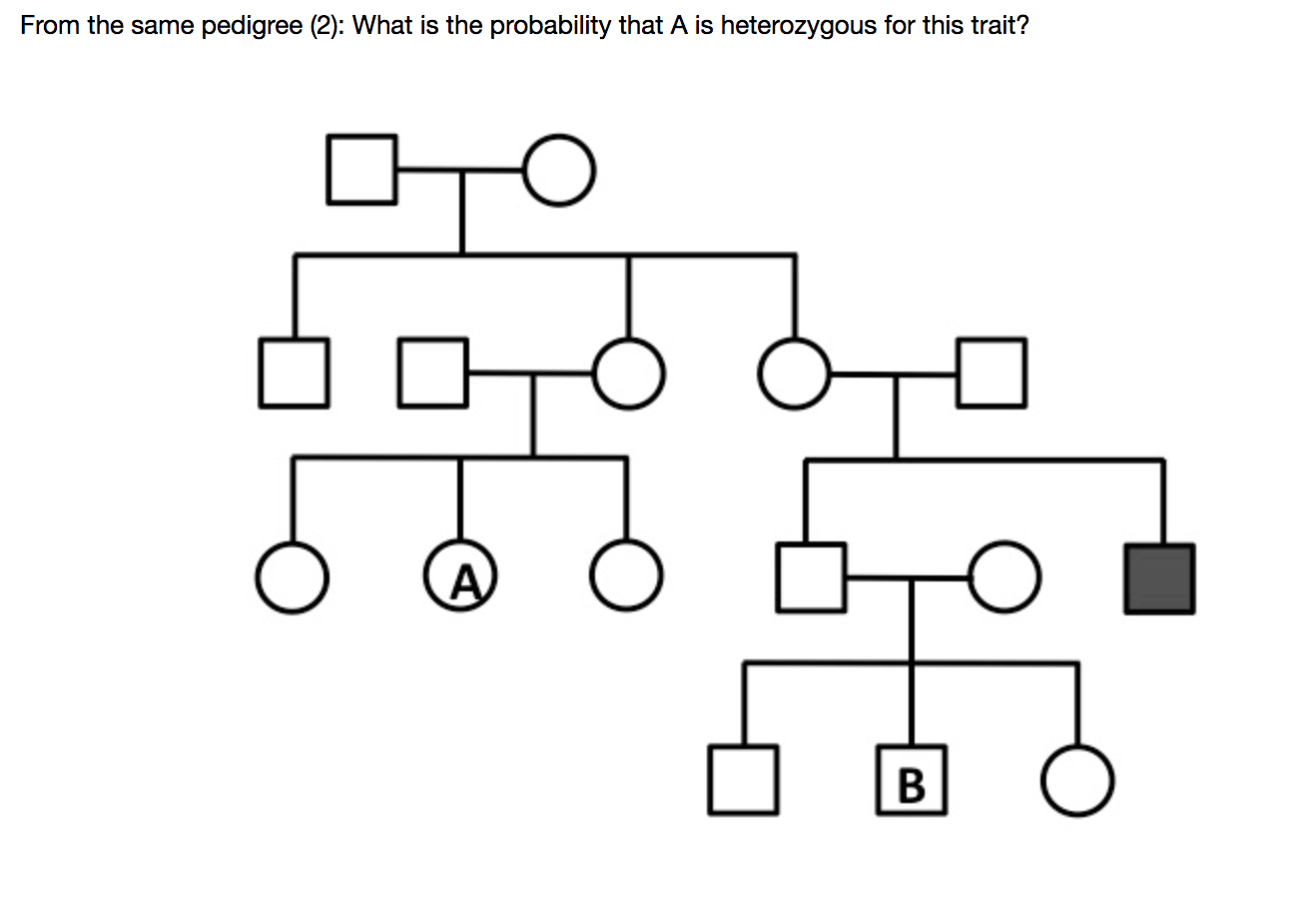 Solved: From The Same Pedigree (2): What Is The Probabilit
