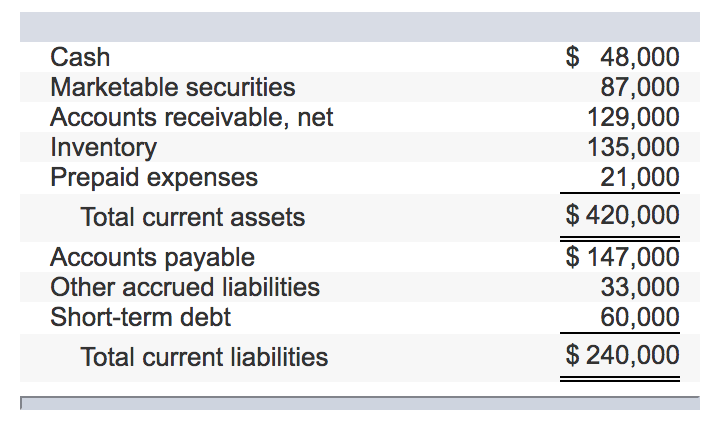 Solved: Selected Balance Sheet Accounts For Tibbetts Compa