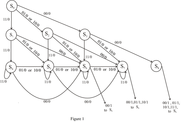 Solved: A Mealy sequential circuit has two inputs and one