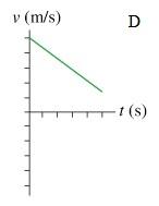 Which Figure Could Represent The Velocity Versus