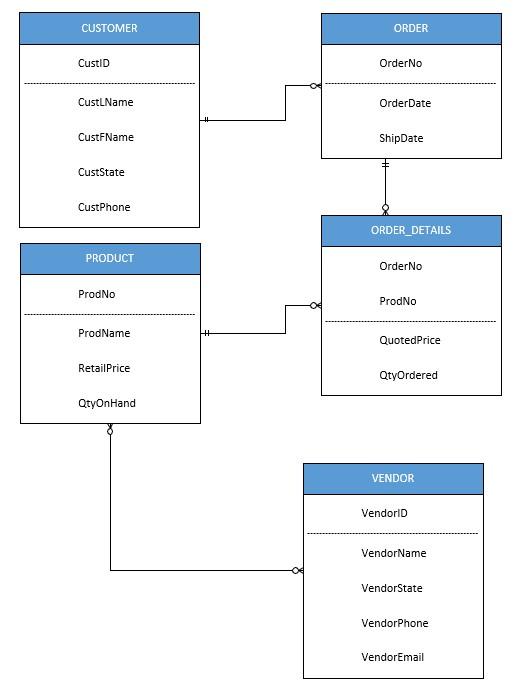 Visio Data Model : visio, model, Following, Model, Create, Database, Chegg.com