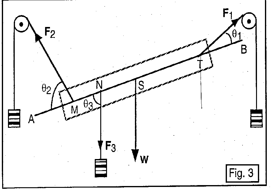 In Figures 3 and 4, let length AM = 6.5 cm, F2 = 120 gm-wt