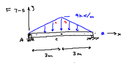 Shear And Moment Diagrams For Statics Problem I