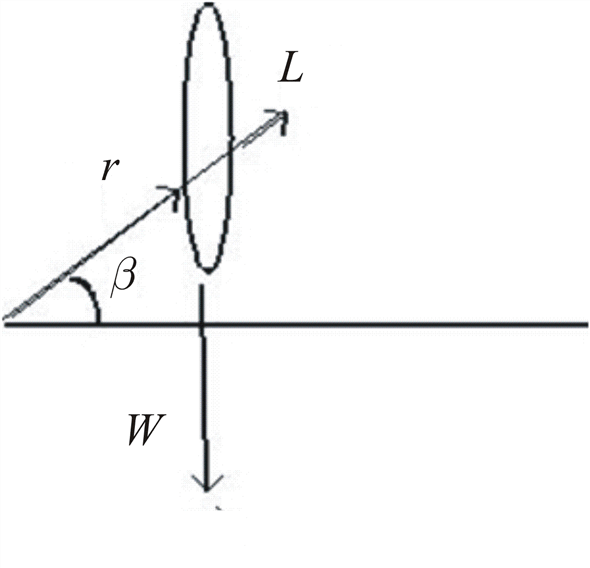 Solved: Consider a gyroscope with an axis that is not