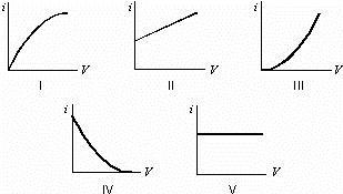 Solved: Which Of The Following Graphs Best Represents The