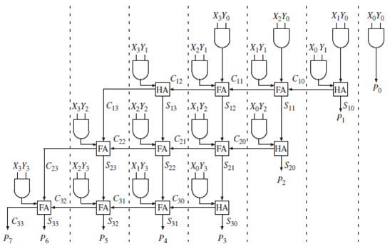 Solved: A 4 4 array multiplier (Figure 1) is to be