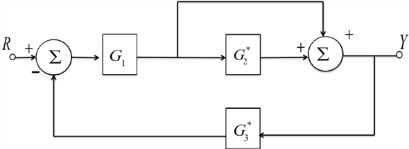Solved: Find the transfer functions for the block diagrams