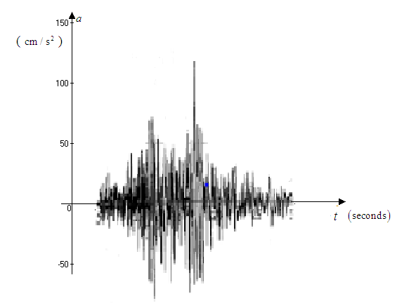 Solved: Figure 1 was recorded by an instrument operated by