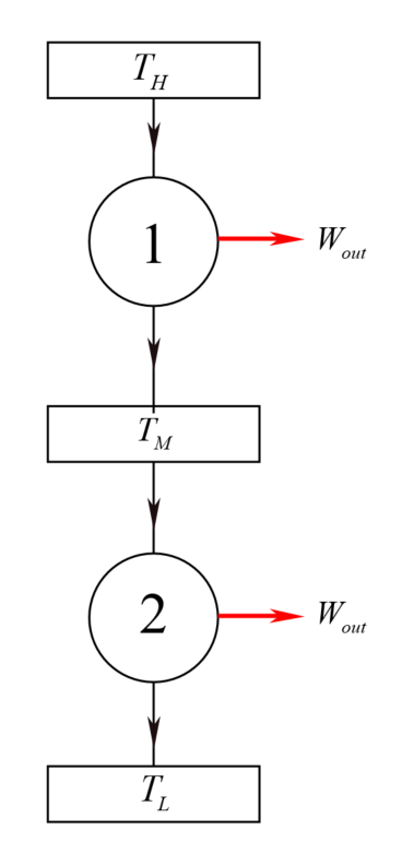 Solved: Two Carnot heat engines are operating in series