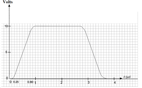 Solved: For the pulse shown in Figure, graphically