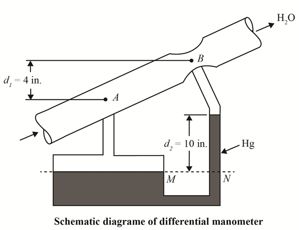 Solved: A differential manometer is used to measure the