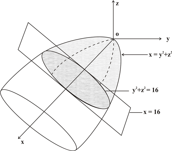Solved: Use a triple integral to find the volume of the