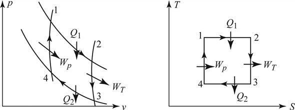 Solved: Devise a Carnot heat engine using steady-flow