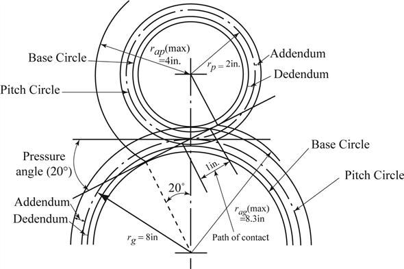 Fundamentals Of Machine Component Design 6th Edition Chegg