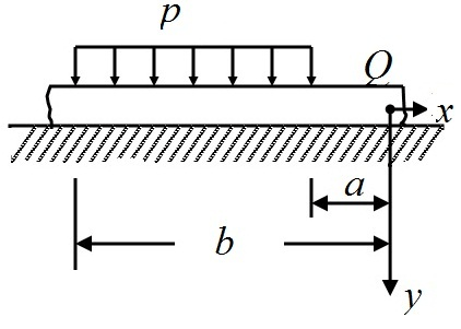Solved: If point Q is taken to the right of the loaded