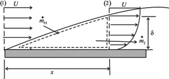 Solved: Flow of a viscous fluid over a flat plate surface