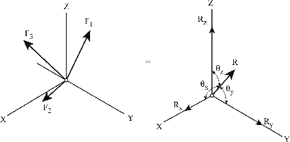 Definition of Equilibrium Of A Noncoplanar Force System