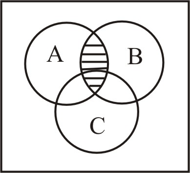 Solved: Consider the Venn diagram shown below. For each of