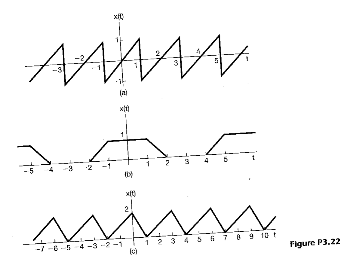 Solved: Determine the Fourier series representations for