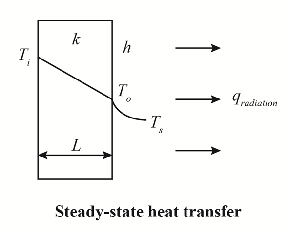 Solved: Solve for the inside surface temperature of the
