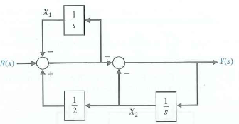 Solved: A multi-loop block diagram is shown in Figure. The