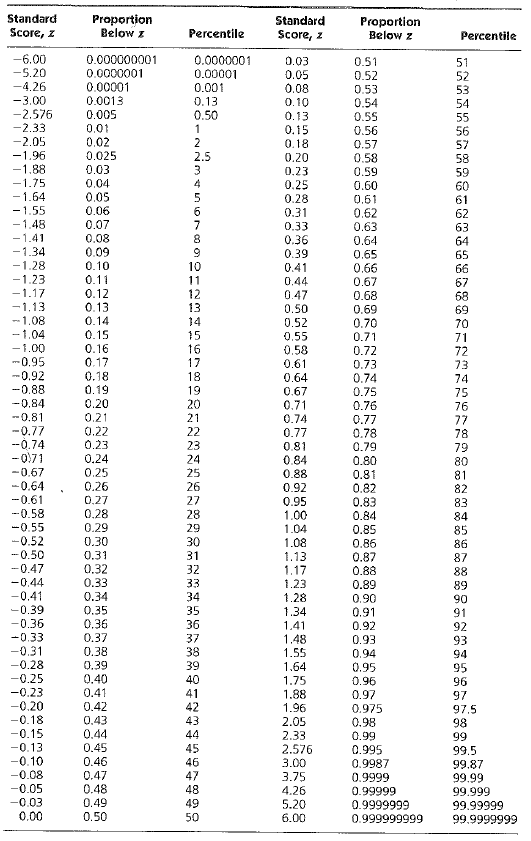 Solved: The 84th percentile for the Stanford-Binet IQ test