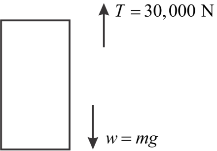 Solved: Suppose the mass of a fully loaded module in which