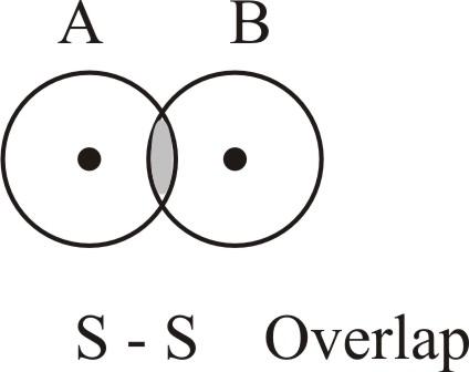Solved: Orbital Overlap; Hybrid Orbitals (Sections)Draw
