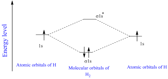 Solved: Use molecular orbital theory to predict the bond