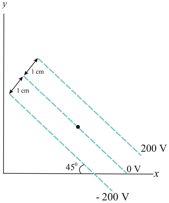 Solved: What are the magnitude and direction of the