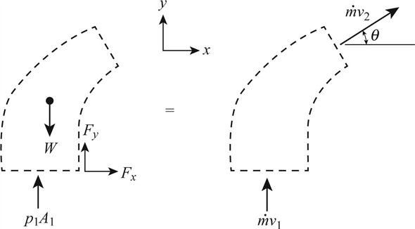 Solved: The Linear Momentum Equation: Application (§6.3