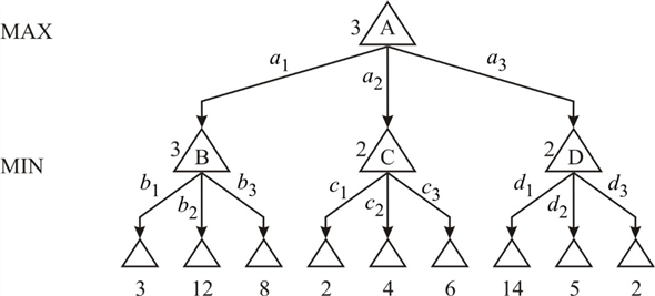 Solved: Prove the following assertion: For every game tree